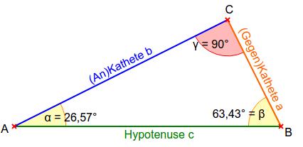 Winkel und Seiten im rechtwinkligen Dreieck.